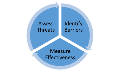 Diagram Assess threats, Identify Barriers, Measure Effectiveness
